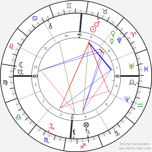 Blanche d'Antigny astro natal birth chart, Blanche d'Antigny horoscope, astrology