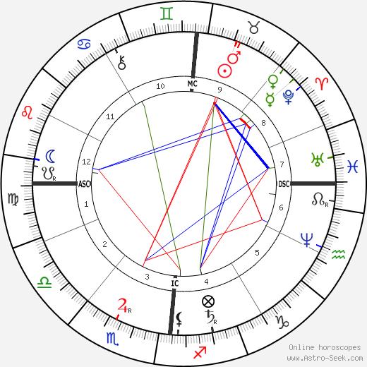 Blanche d'Antigny tema natale, oroscopo, Blanche d'Antigny oroscopi gratuiti, astrologia