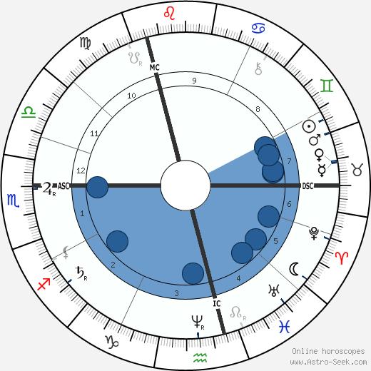 Frederick Walker wikipedia, horoscope, astrology, instagram