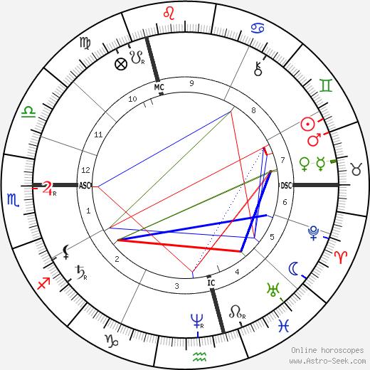Frederick Walker astro natal birth chart, Frederick Walker horoscope, astrology