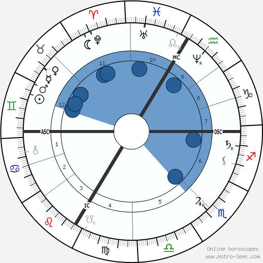 Hans Makart wikipedia, horoscope, astrology, instagram
