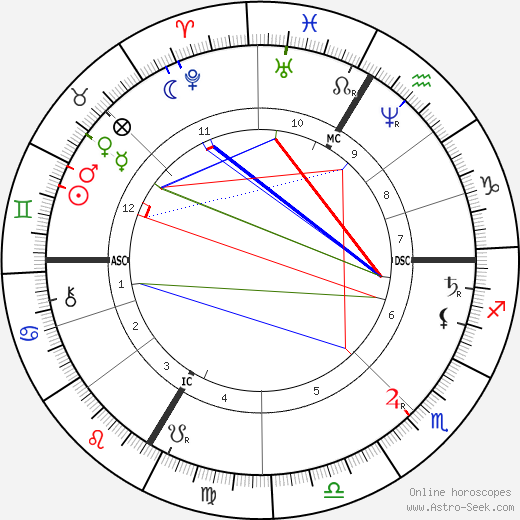 Hans Makart astro natal birth chart, Hans Makart horoscope, astrology