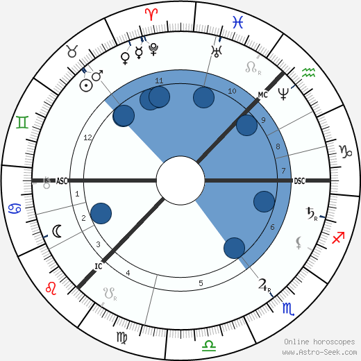 Peter Ilyich Tchaikovsky wikipedia, horoscope, astrology, instagram
