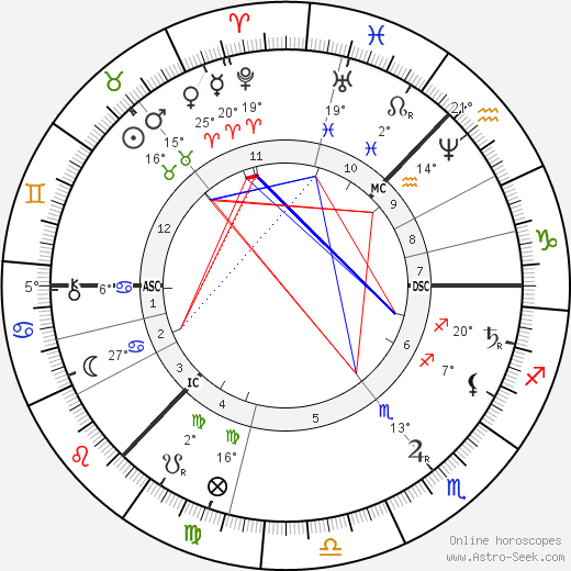 Peter Ilyich Tchaikovsky birth chart, biography, wikipedia 2019, 2020