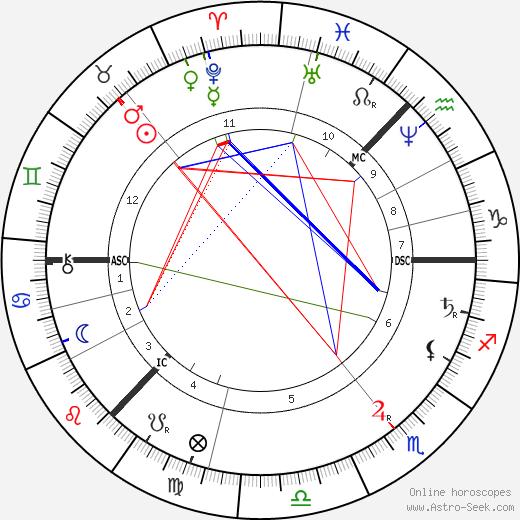 Peter Ilyich Tchaikovsky tema natale, oroscopo, Peter Ilyich Tchaikovsky oroscopi gratuiti, astrologia