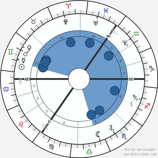 Henry Morton Stanley wikipedia, horoscope, astrology, instagram