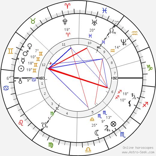 Henry Morton Stanley birth chart, biography, wikipedia 2018, 2019