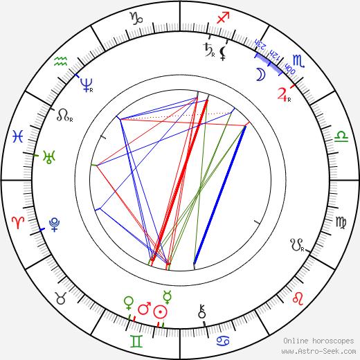 Jakub Arbes tema natale, oroscopo, Jakub Arbes oroscopi gratuiti, astrologia