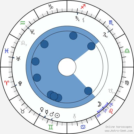 Jakub Hron Metánovský wikipedia, horoscope, astrology, instagram