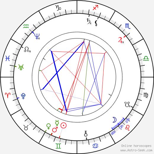 Jakub Hron Metánovský tema natale, oroscopo, Jakub Hron Metánovský oroscopi gratuiti, astrologia