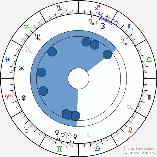 Oskar Höcker wikipedia, horoscope, astrology, instagram