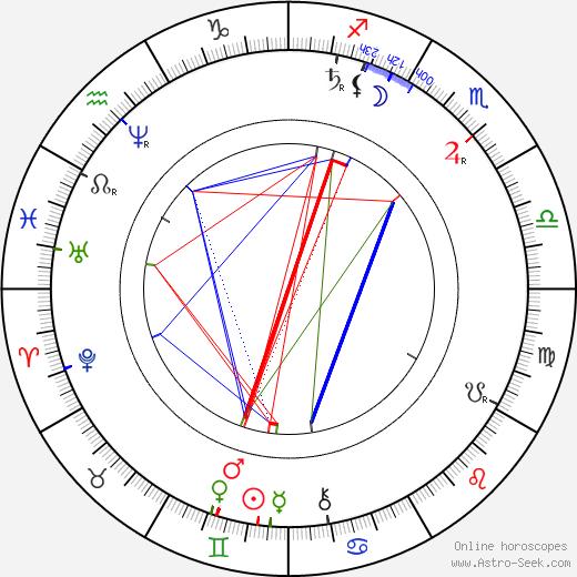 Oskar Höcker birth chart, Oskar Höcker astro natal horoscope, astrology