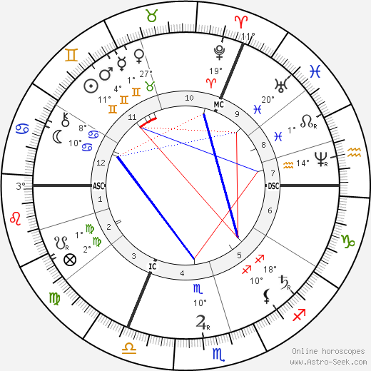 Thomas Hardy birth chart, biography, wikipedia 2018, 2019
