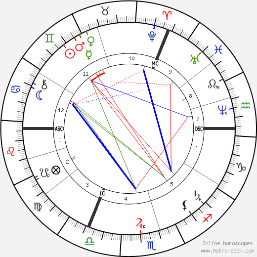 Thomas Hardy astro natal birth chart, Thomas Hardy horoscope, astrology