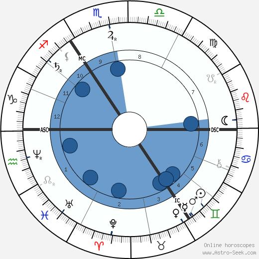 William Henry Gladstone wikipedia, horoscope, astrology, instagram