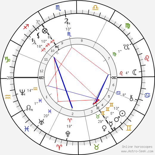 William Henry Gladstone birth chart, biography, wikipedia 2018, 2019
