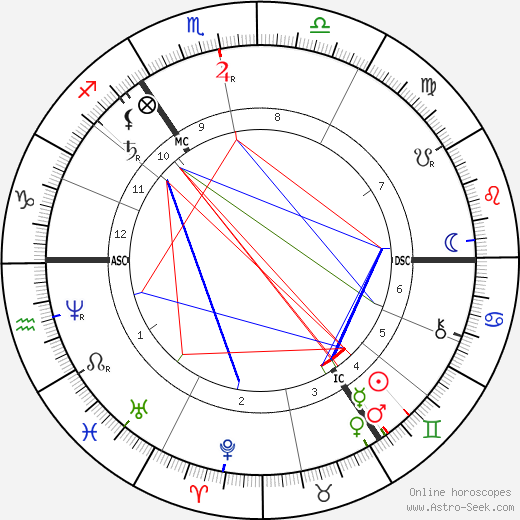 William Henry Gladstone astro natal birth chart, William Henry Gladstone horoscope, astrology