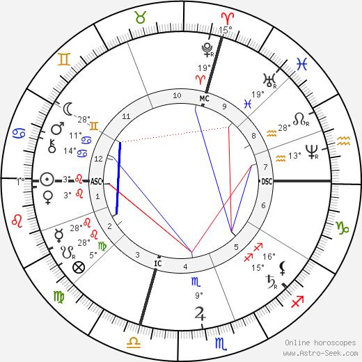 May Alcott birth chart, biography, wikipedia 2018, 2019