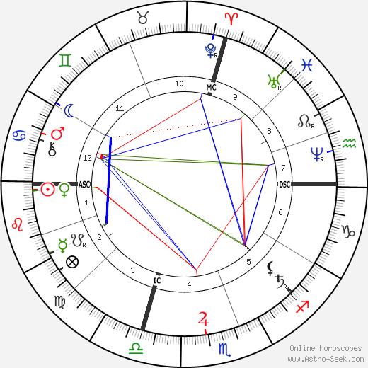 May Alcott astro natal birth chart, May Alcott horoscope, astrology