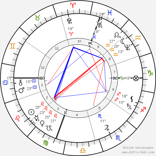 Kate Chase birth chart, biography, wikipedia 2019, 2020