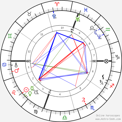 Kate Chase astro natal birth chart, Kate Chase horoscope, astrology
