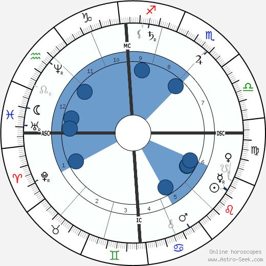 Richard Krafft-Ebing wikipedia, horoscope, astrology, instagram
