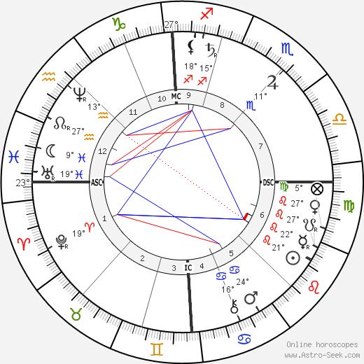 Richard Krafft-Ebing birth chart, biography, wikipedia 2018, 2019