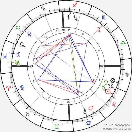 Richard Krafft-Ebing astro natal birth chart, Richard Krafft-Ebing horoscope, astrology
