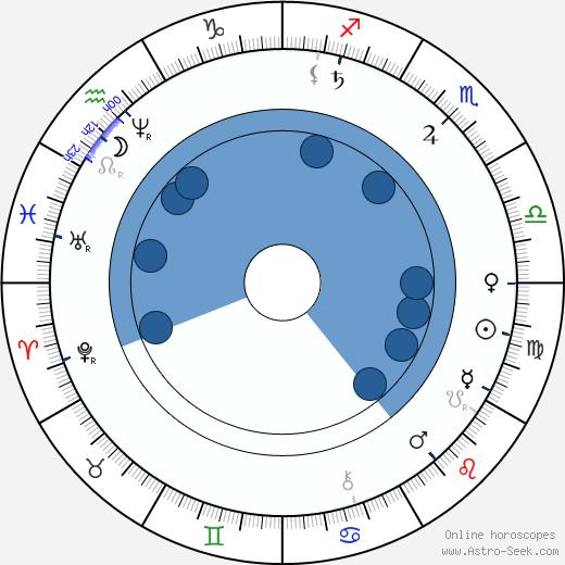 Sarah Winchester wikipedia, horoscope, astrology, instagram