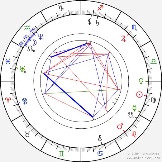 Sarah Winchester tema natale, oroscopo, Sarah Winchester oroscopi gratuiti, astrologia