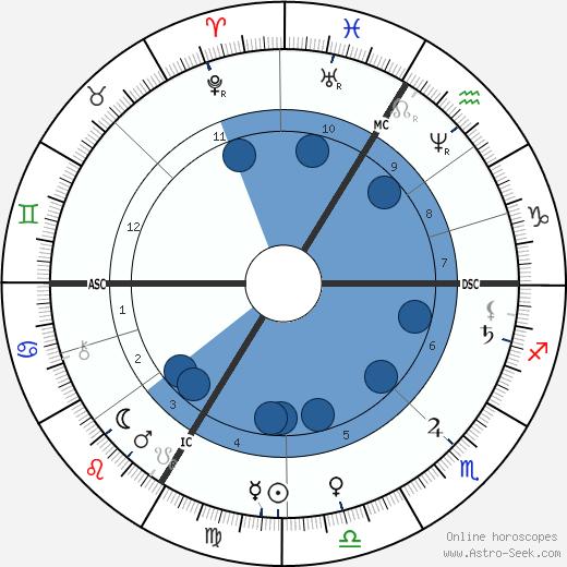 Therese Bentzon wikipedia, horoscope, astrology, instagram