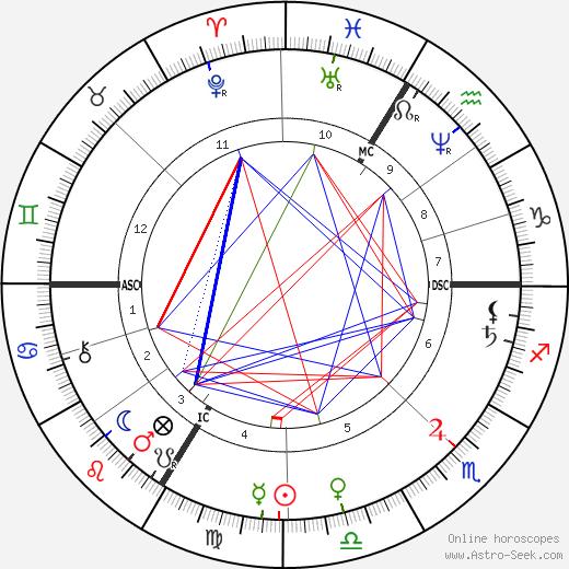 Therese Bentzon astro natal birth chart, Therese Bentzon horoscope, astrology