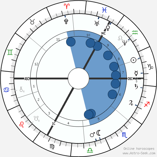 Berthe Morisot wikipedia, horoscope, astrology, instagram