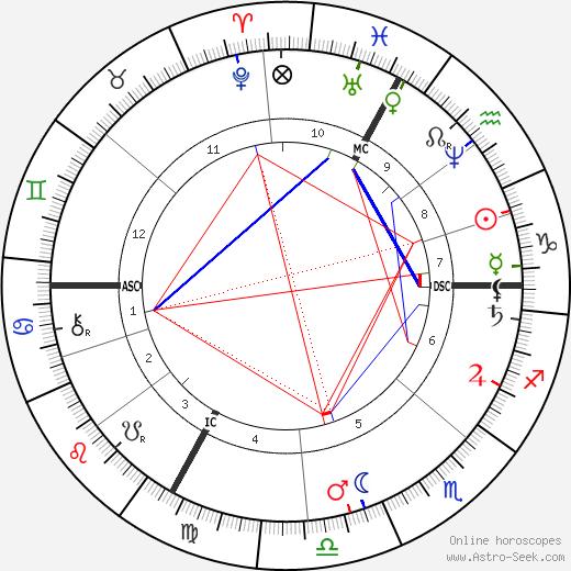 Берта Моризо Berthe Morisot день рождения гороскоп, Berthe Morisot Натальная карта онлайн