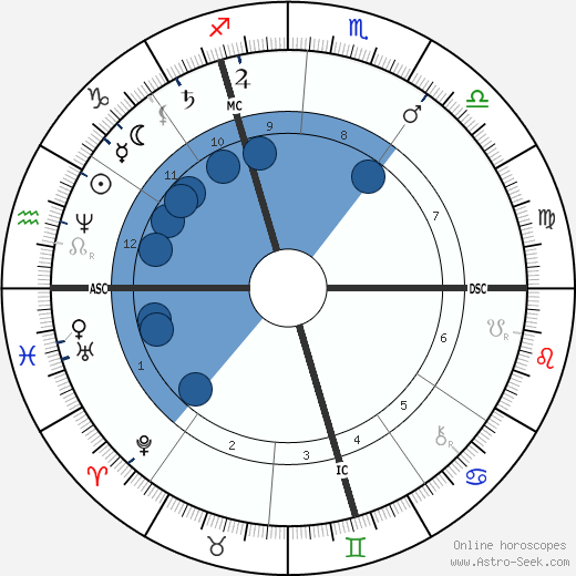 Edouard Schuré wikipedia, horoscope, astrology, instagram