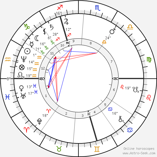 Edouard Schuré birth chart, biography, wikipedia 2018, 2019
