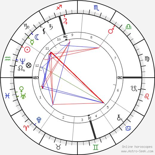 Edouard Schuré tema natale, oroscopo, Edouard Schuré oroscopi gratuiti, astrologia