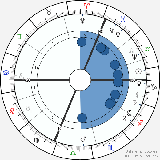 Emmanuel Chabrier wikipedia, horoscope, astrology, instagram
