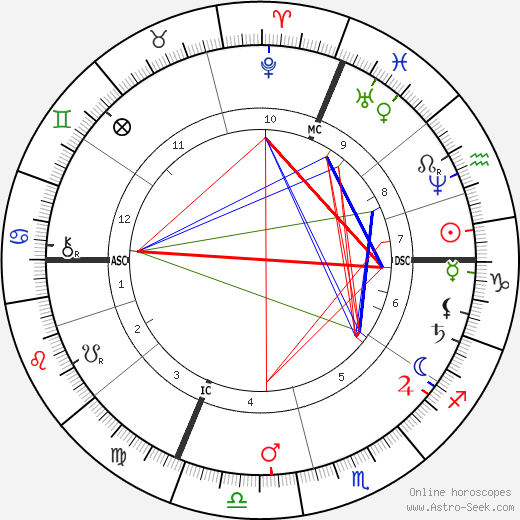 Emmanuel Chabrier horoscope, astrology, astro natal chart