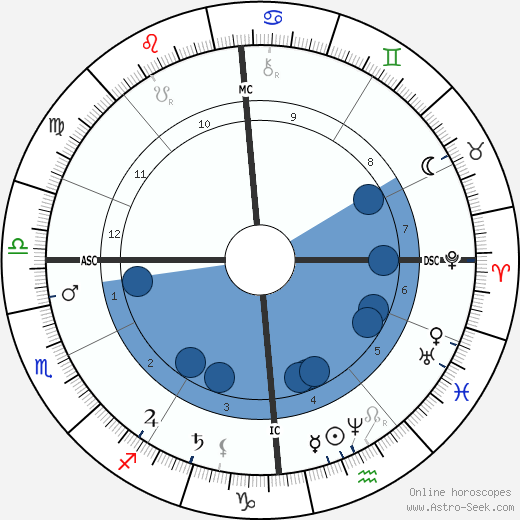 Félix Faure horoscope, astrology, sign, zodiac, date of birth, instagram