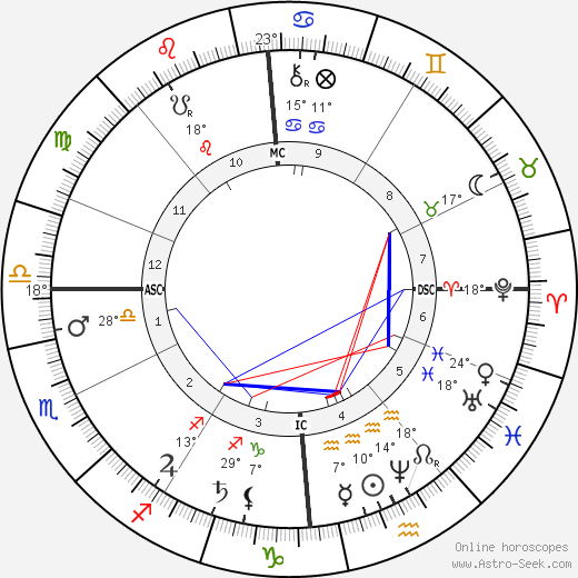 Félix Faure birth chart, biography, wikipedia 2019, 2020
