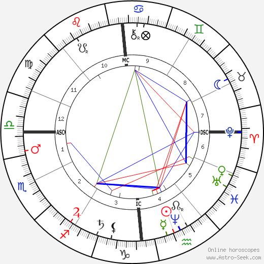 Félix Faure tema natale, oroscopo, Félix Faure oroscopi gratuiti, astrologia