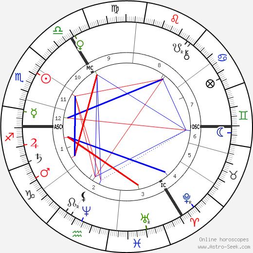Minna Cauer tema natale, oroscopo, Minna Cauer oroscopi gratuiti, astrologia