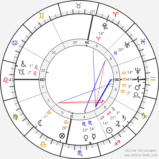 Frédéric Bazille birth chart, biography, wikipedia 2017, 2018