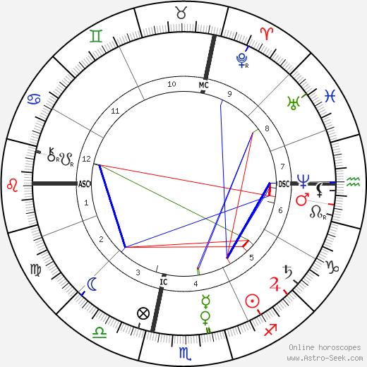 Frédéric Bazille astro natal birth chart, Frédéric Bazille horoscope, astrology