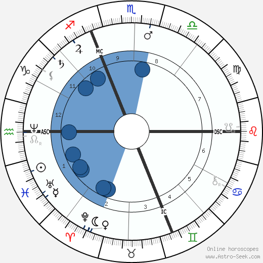 Auguste Renoir wikipedia, horoscope, astrology, instagram