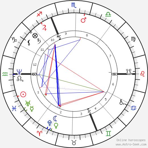 Auguste Renoir birth chart, Auguste Renoir astro natal horoscope, astrology