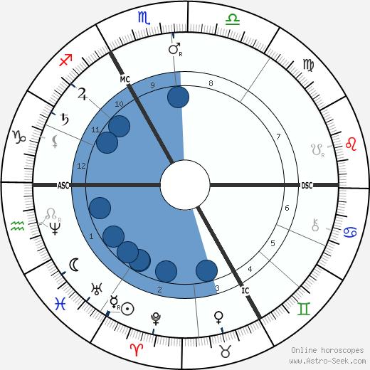 Mathilde Blind wikipedia, horoscope, astrology, instagram