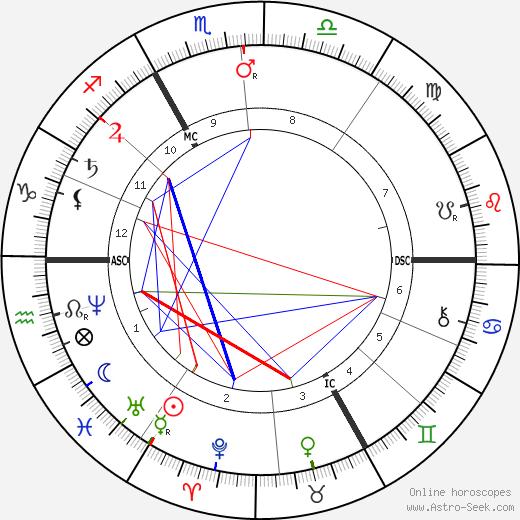 Mathilde Blind день рождения гороскоп, Mathilde Blind Натальная карта онлайн
