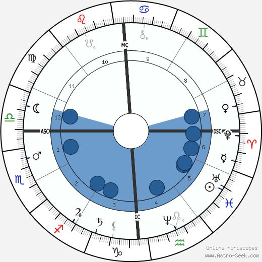 Oliver Wendell Holmes Jr. wikipedia, horoscope, astrology, instagram